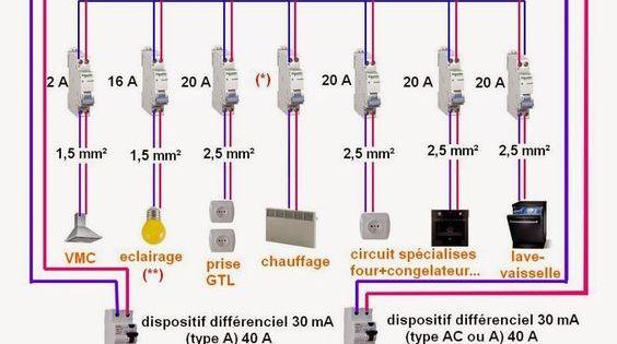 schema electrique cuisine norme d 39 installation electrique les montage interdit la. Black Bedroom Furniture Sets. Home Design Ideas