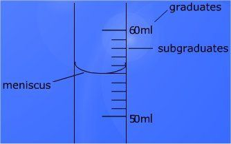 Worksheet Creator Measuring With Graduated Cylinders Measurement Worksheets Science Skills Graduated Cylinders