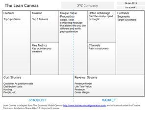Free Blank Lean Canvas Template For Powerpoint Lean Canvas Business Model Canvas Marketing Strategy Template