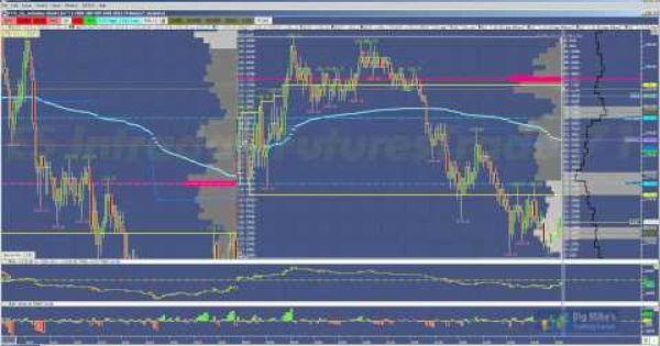 Futurestrader71 Volume Profile Trading Hard Right Edge Youtube