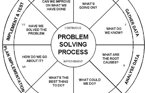 generating solutions the problem solving process Army problem solving process step 4 generate possible solutions: brainstorming provide complete details required to describe the solution process step 5.