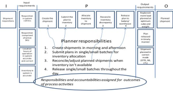 Using A Sipoc To Leverage Control And Influence Business