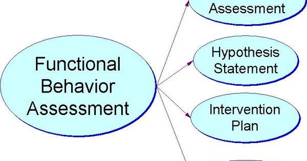 Functional Behavior Assessment to Behavior Support PlanTraining – Functional Behavior Assessment