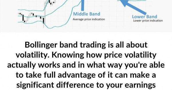 Using Bollinger Band Trading Let Me Reveal Why You Should