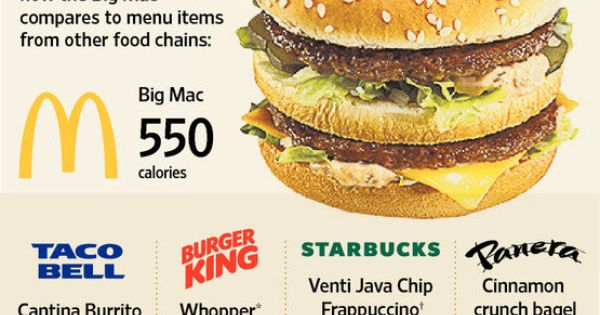 highest calorie menu item at mcdonald 39 s not a burger like the big mac at 550 calories but the. Black Bedroom Furniture Sets. Home Design Ideas