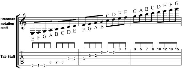Interactive Guitar TAB - Mormon Guitar