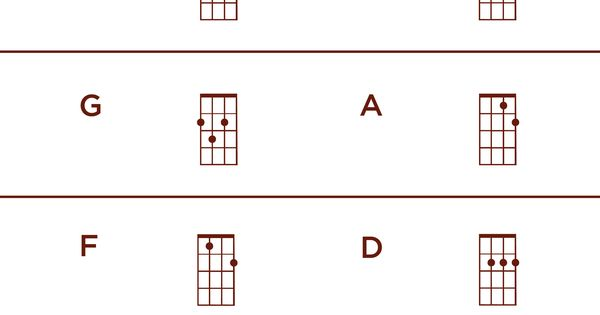 The 8 Most Common Left Handed Ukulele Chords - Ukulele time : Ukulele : Pinterest : Left handed ...