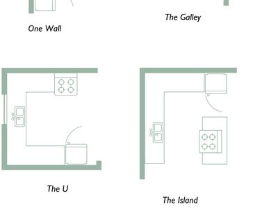 Planning Your Kitchen: Five Tools for Layout - This can be used