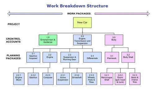 Diferencia Entre Estructura De Desglose De Trabajo Wbs Y