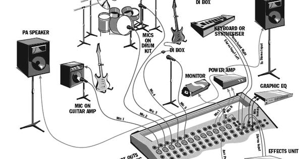 Live Sound Wiring Diagram A Live Sound Stage Diagram A Database