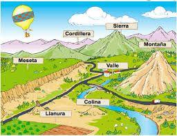 Resultado De Imagen Para Imagenes De Llanuras Mesetas Y Montanas Actividades De Geografia Ensenanza De La Geografia Relieve De Argentina