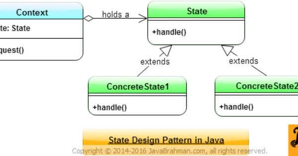 State Design Pattern In Java Padrinhos
