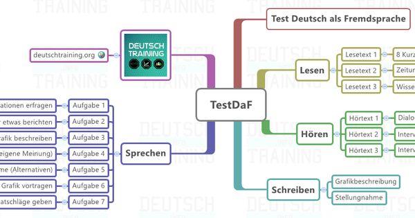 Testdaf Vorbereitung Online Und Kostenlos Deutschtraining Deutsch Als Fremdsprache Wissenschaftlicher Artikel Kurze Texte
