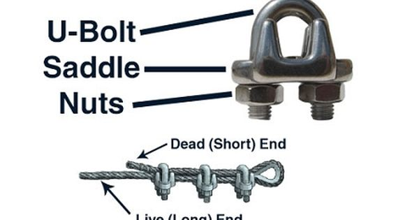 Parts Of A Wire Rope Clip Anchor Bolt Worker Safety Live Long
