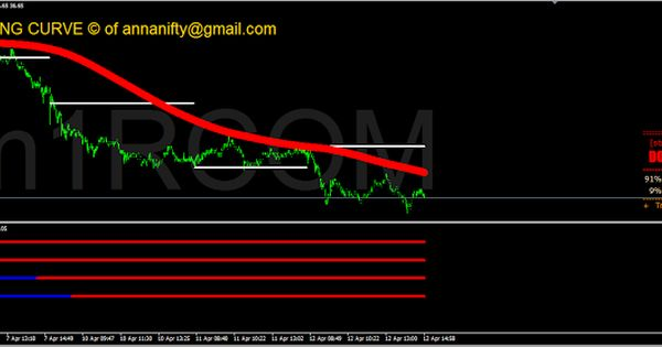 Sensex Nifty Future Astrology Nse Bse Nse Rcom 1 Minute Chart