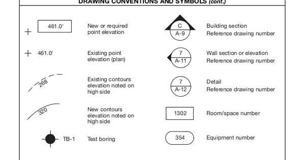 Elevation Plan Requirements : New or required point elevation building section reference