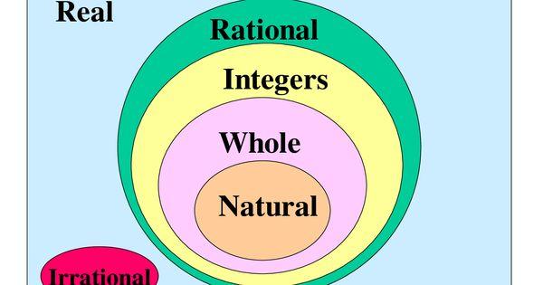 Natural Numbers Vs Positive Integers