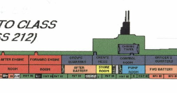 Plan Of Gato Class Submarine