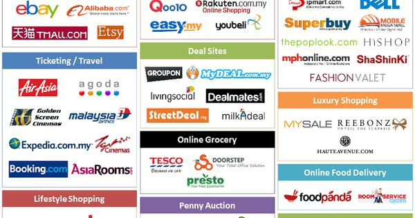 Top Popular E Commerce Sites In Malaysia Ecommerce Ecommerce