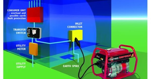 Preparing Your House For A Generator Generator Transfer Switch Transfer Switch Backup Generator