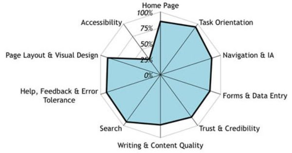 All About The Heuristic Evaluation Heuristic Evaluation Page