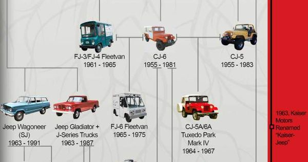 Jeep Family Tree by 4Wheel Drive Hardware, Your Jeep Parts