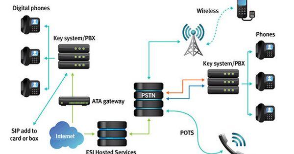 Pabx System Setup Dubai Pbx Digital Phone Dubai