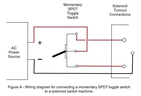 Wiring A Solenoid Switch Machine Wire Switch Diagram