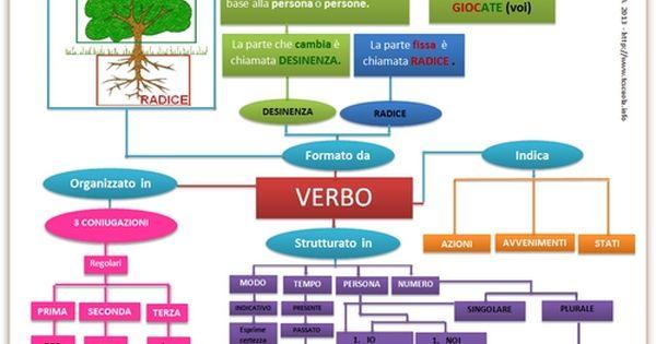 Map Il Verbo Grammatica E Libri Pinterest