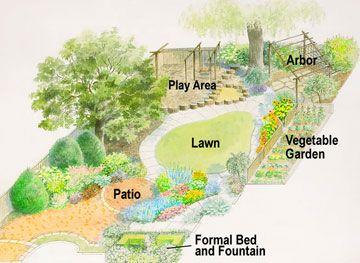 Family Style Backyard Garden Design Landscape Plans Backyard Layout Backyard Plan