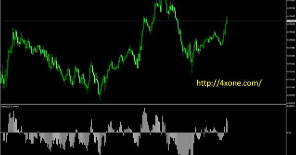 Bears Mt4 Indicator Forex Trading System Bear Forex Trading