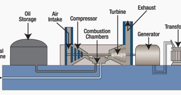 Generating Electricity With Combustion Turbines Eep Power Plant Gas Turbine Electricity