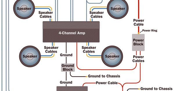 Amplifier wiring diagrams Car audio, Audio and Cars