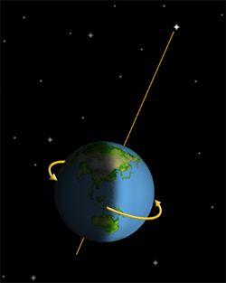 Latitude Latitude South Pole Navigation