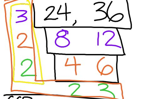 Finding The Gcf And Lcm Using The Cake Method Numbers