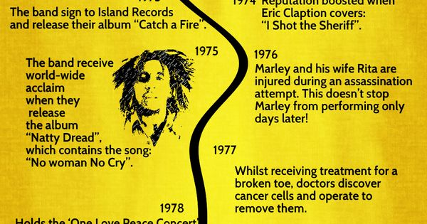 Bob marley biography timeline