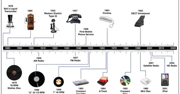 telephone timeline | ... Pop History/Mr. Pop Culture Presents An ...