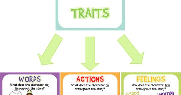 Posters and Character Traits Activities