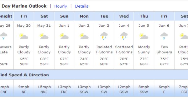 Keep Your Sweater Ready Chilly Day Ahead Ocmd Ocweather The Weather Channel Ocean City Md Weather Forecast