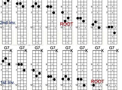 Mandolin 3 finger mandolin chords : The o'jays, Tips and Mandolin on Pinterest