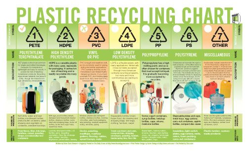 Plastic Recycling Chart Organized Nicely With Example For All 7 Groups Of Plastics Products That Are Made Of T What To Recycle Recycling Information Recycling