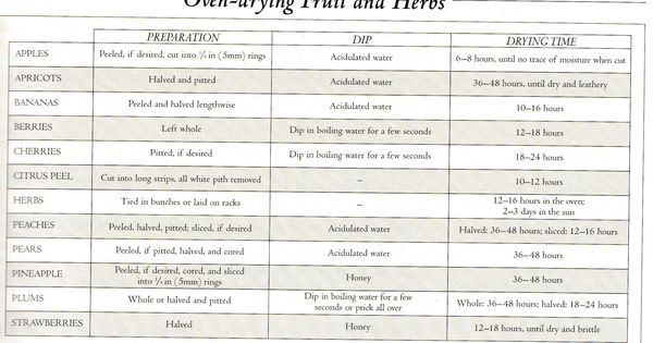 Oven Drying Preserves | Eats | Pinterest | Ovens, LDS and Tips