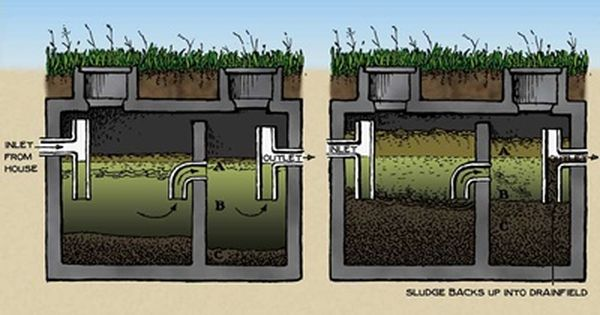 How septic systems work septic system septic tank and for Household septic tank design