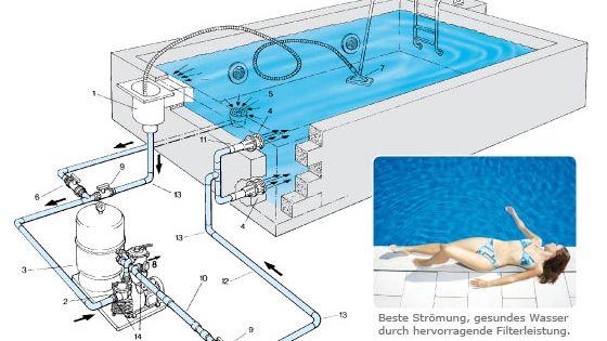 Bau schwimmding gartenbau pinterest for Construction piscine zyke