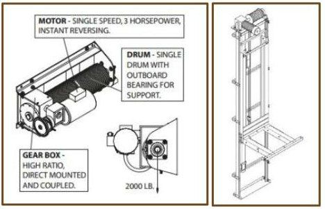 Residential Elevators A Primer With Images Elevation
