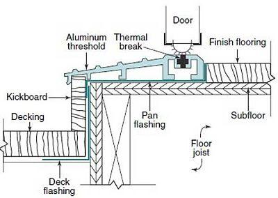 deck surface to door threshold ideal