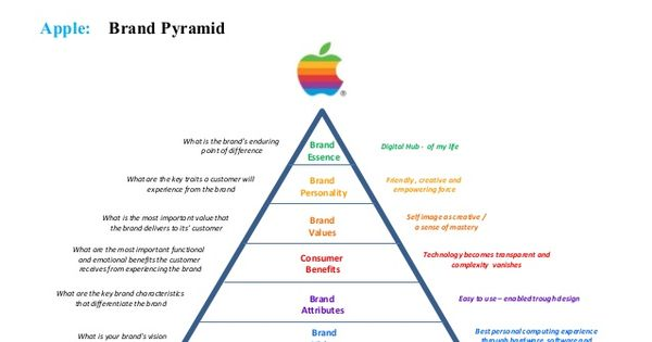 apple branding marketing management Vigneshwar sankaraan #216268276 perception of product and brand image apple inc is a apple's pricing strategies d 2014, marketing management.
