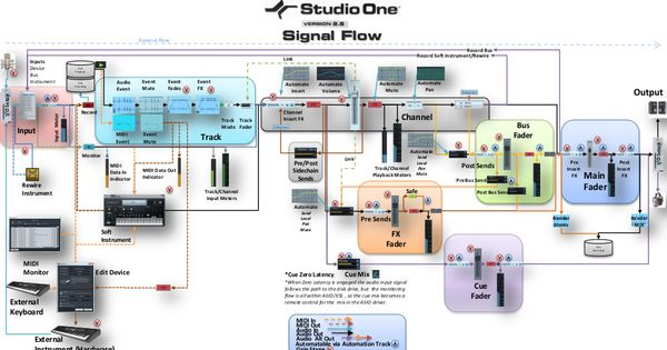 Presonus studio one daw signal flow diagram it 39 s for Music studio design software