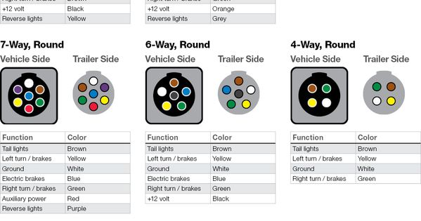 wiring       plug       diagram    a helpful chart and wire color key displaying the    Camping  R V    wiring