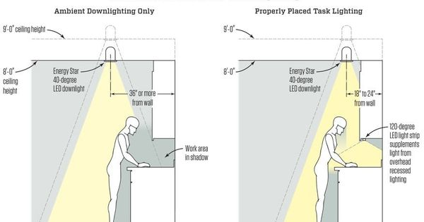 Light Up A Kitchen With Led Strip Lights Projektowanie